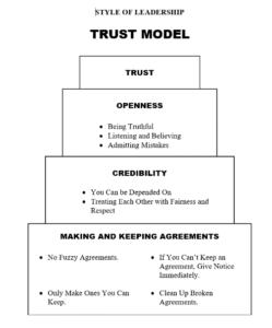 stage III of team development